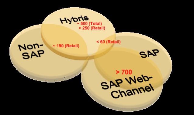SAP WCEM & Hybris