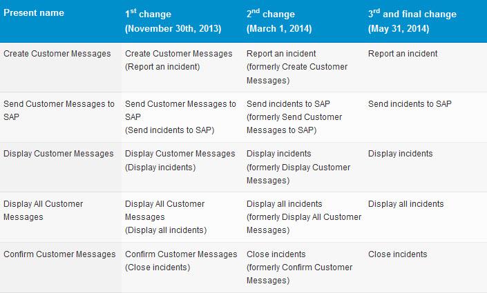 Cambio de Mensajes a Incidencias