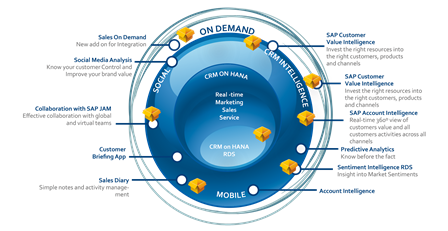 SAP Customer 360